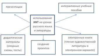 Использование икт на уроках русского языка доклад 206