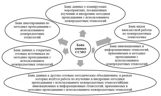 Структура банка данных ССМО