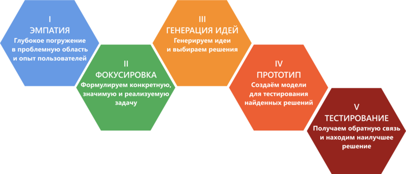 Как использовать дизайн-мышление в образовании