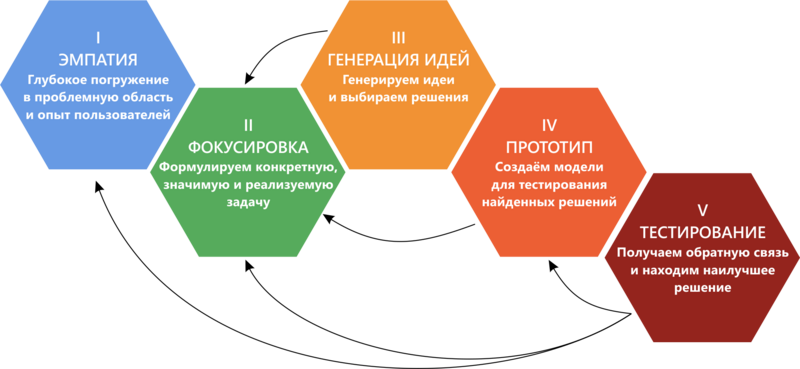 дизайн-мышление