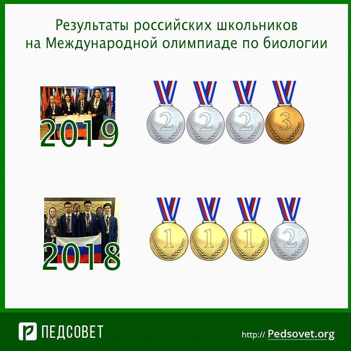 результаты российских школьников на международной олимпиаде по биологии