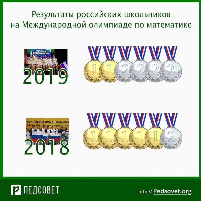 результаты российских школьников на международной олимпиаде по математике