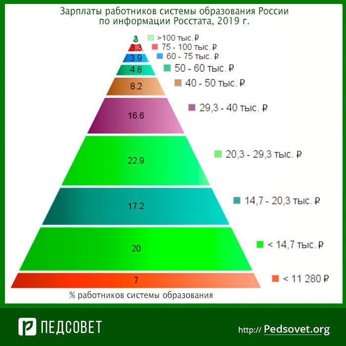 зарплаты работников сферы образования в 2019 г.