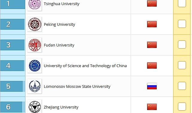 МГУ стал пятым врейтинге институтов БРИКС поверсииQS