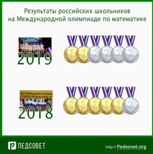 Юные российские биологи и математики завоевали медали на международных олимпиадах