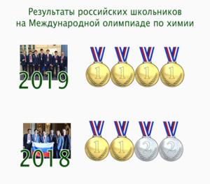 Четыре золотые медали юные российские химики везут из Парижа