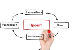Российская школа страдает от метода проектов, а метод проектов – от российской школы