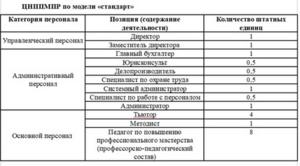 Министерство просвещения готовит повышение квалификации учителей  в формате «стандарт» и«мини»